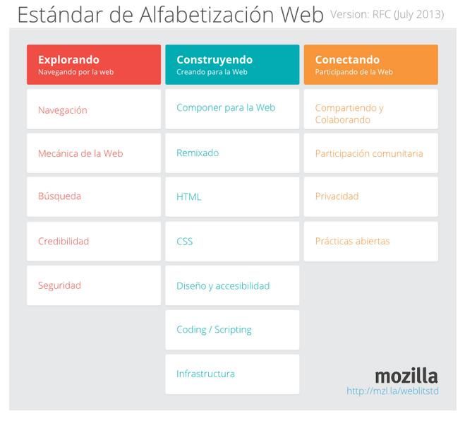 Lanzamiento BETA del Estándar de Alfabetización Web #WebLitStd | Acerca de la Educación